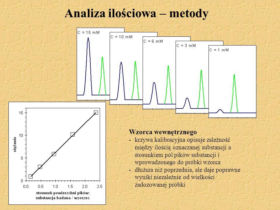 Analiza ilościowa – metody Wzorca wewnętrznego -krzywa kalibracyjna opisuje zależność między ilością oznaczanej substancji a stosunkiem pól pików subs