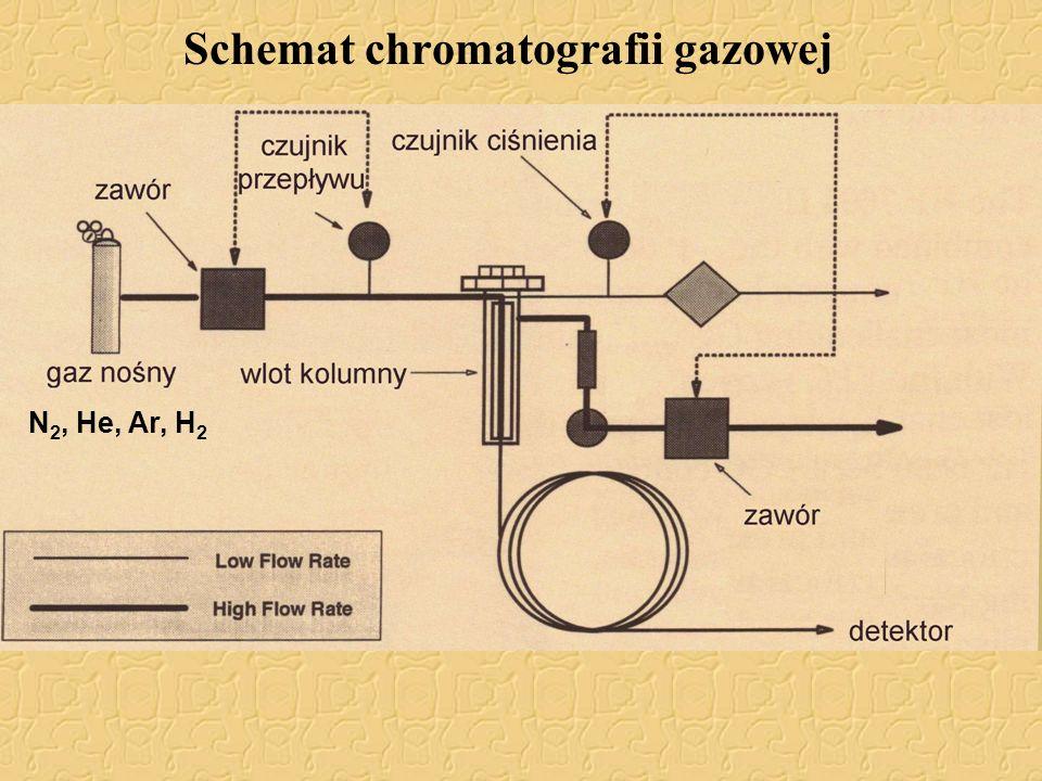 Schemat chromatografii gazowej N 2, He, Ar, H 2