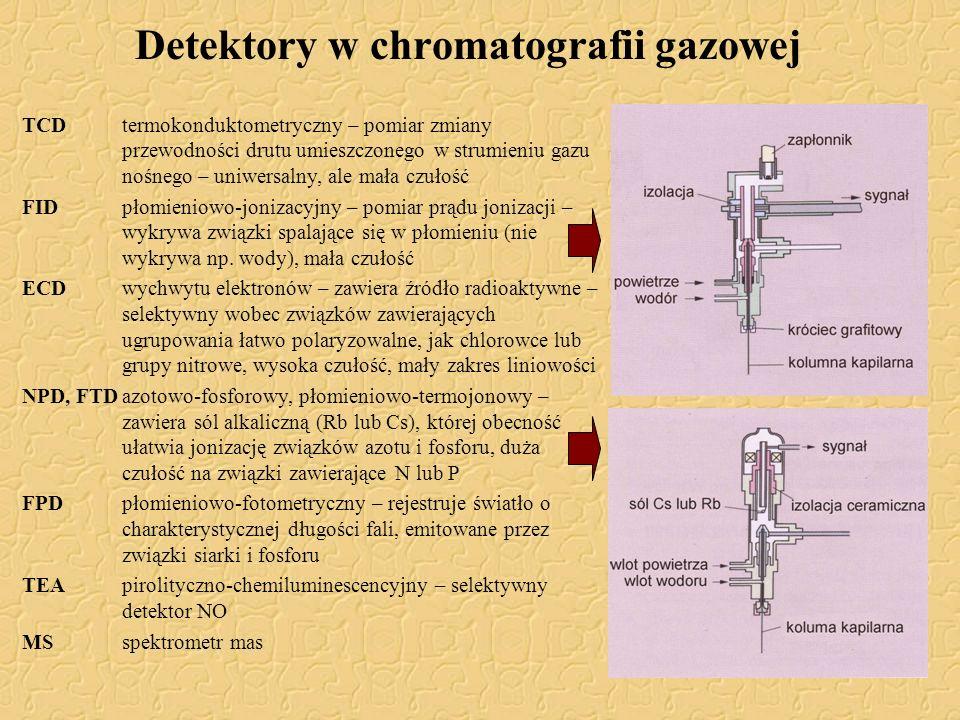 Detektory w chromatografii gazowej TCDtermokonduktometryczny – pomiar zmiany przewodności drutu umieszczonego w strumieniu gazu nośnego – uniwersalny,