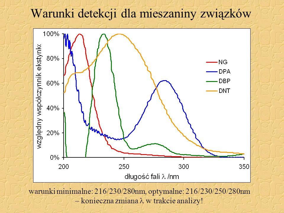 Warunki detekcji dla mieszaniny związków warunki minimalne: 216/230/280nm, optymalne: 216/230/250/280nm – konieczna zmiana w trakcie analizy!