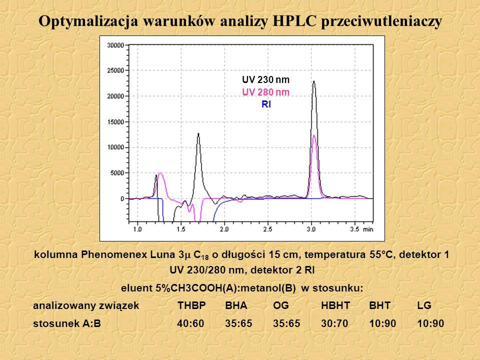 Optymalizacja warunków analizy HPLC przeciwutleniaczy kolumna Phenomenex Luna 3 C 18 o długości 15 cm, temperatura 55°C, detektor 1 UV 230/280 nm, det