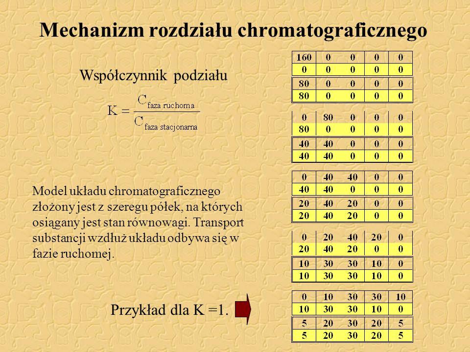 Mechanizm rozdziału chromatograficznego Współczynnik podziału Model układu chromatograficznego złożony jest z szeregu półek, na których osiągany jest