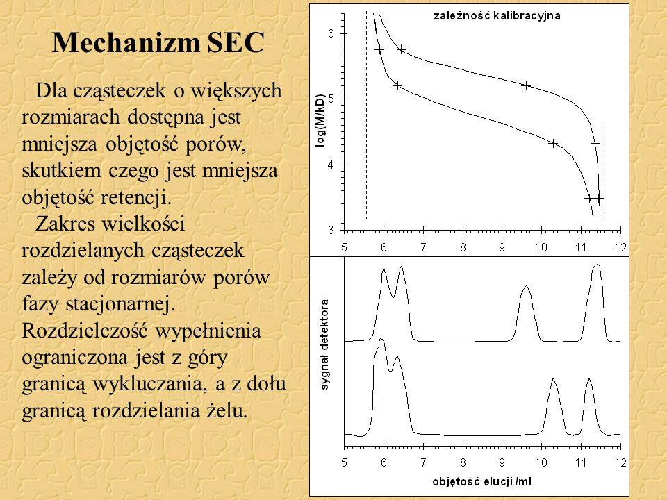 Mechanizm SEC Dla cząsteczek o większych rozmiarach dostępna jest mniejsza objętość porów, skutkiem czego jest mniejsza objętość retencji. Zakres wiel