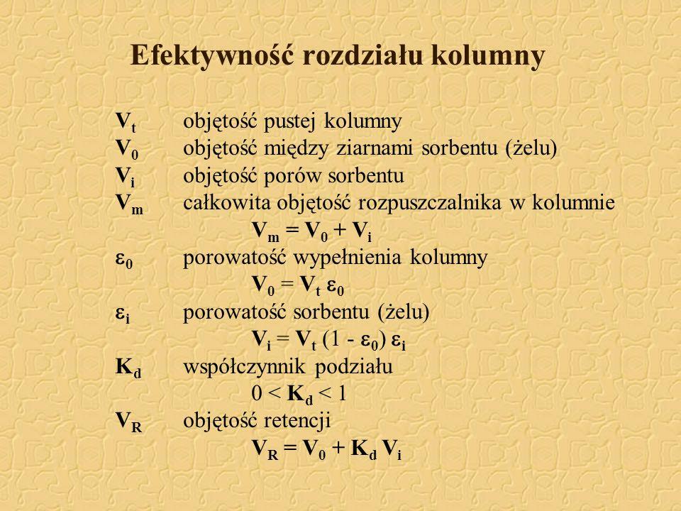 Efektywność rozdziału kolumny V t objętość pustej kolumny V 0 objętość między ziarnami sorbentu (żelu) V i objętość porów sorbentu V m całkowita objęt