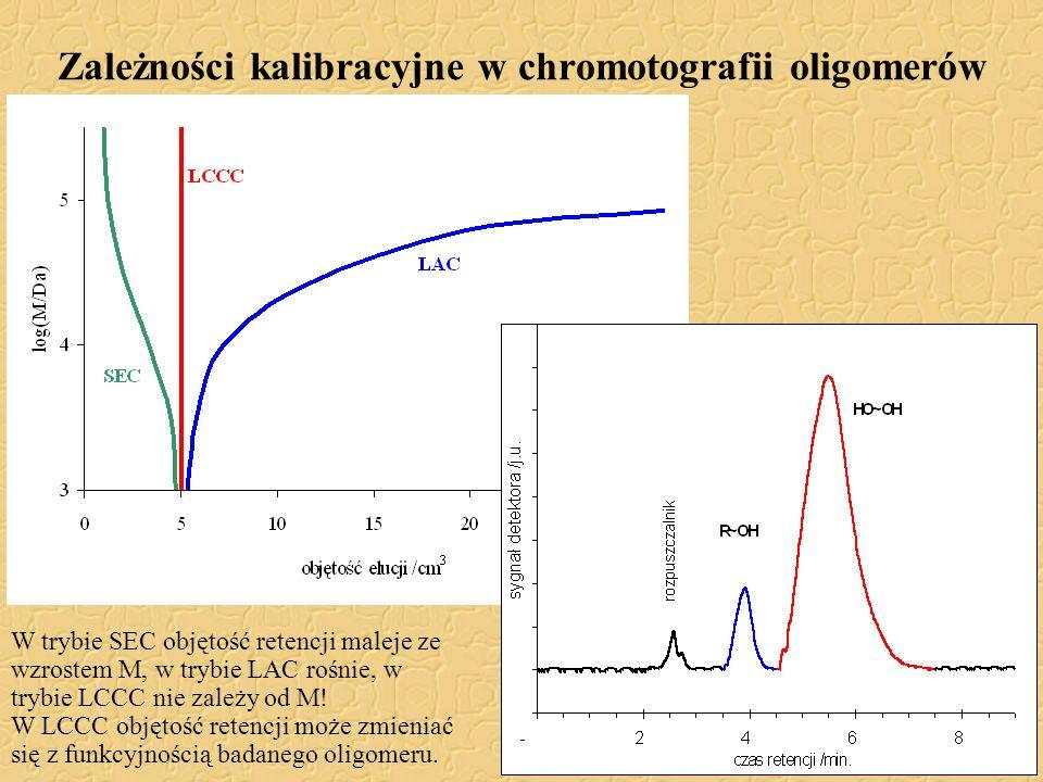 Zależności kalibracyjne w chromotografii oligomerów W trybie SEC objętość retencji maleje ze wzrostem M, w trybie LAC rośnie, w trybie LCCC nie zależy