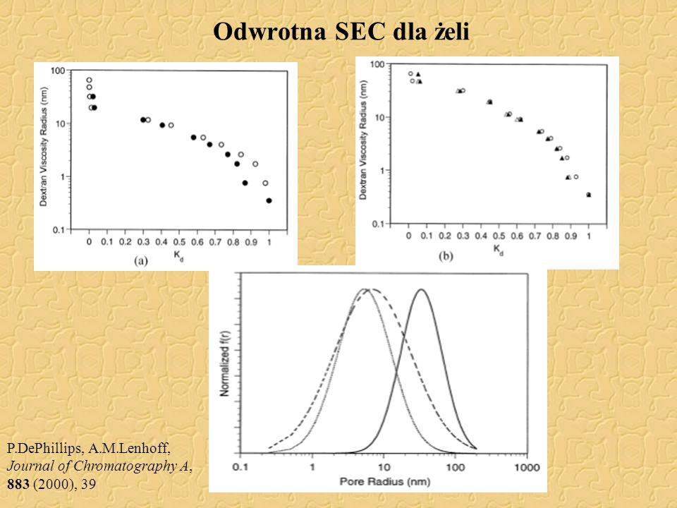 Odwrotna SEC dla żeli P.DePhillips, A.M.Lenhoff, Journal of Chromatography A, 883 (2000), 39