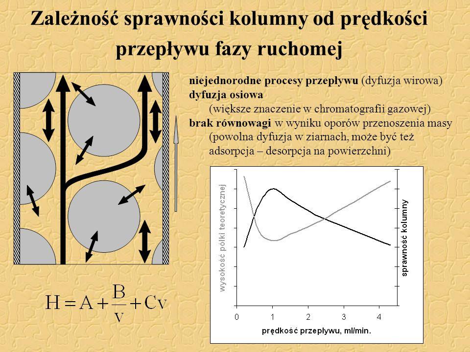 Zależność sprawności kolumny od prędkości przepływu fazy ruchomej niejednorodne procesy przepływu (dyfuzja wirowa) dyfuzja osiowa (większe znaczenie w