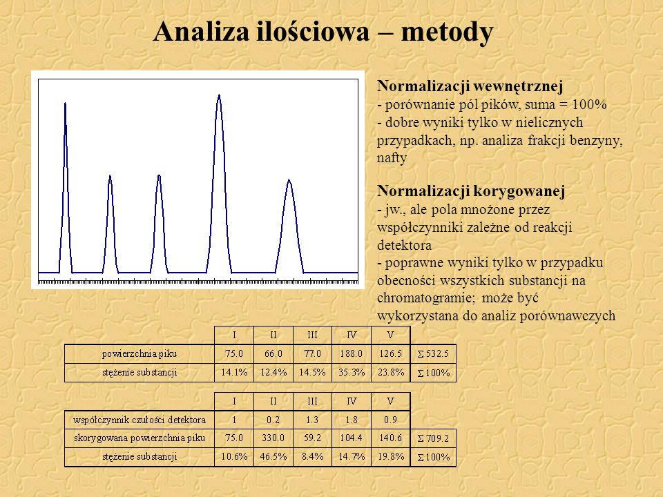 Analiza ilościowa – metody Normalizacji wewnętrznej - porównanie pól pików, suma = 100% - dobre wyniki tylko w nielicznych przypadkach, np. analiza fr