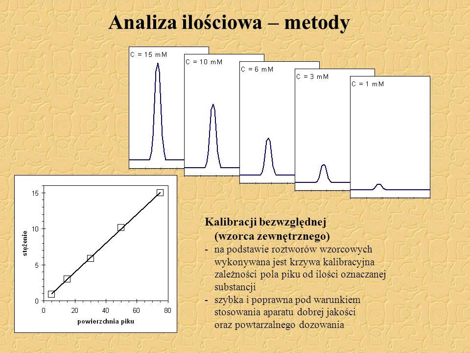 Analiza ilościowa – metody Kalibracji bezwzględnej (wzorca zewnętrznego) -na podstawie roztworów wzorcowych wykonywana jest krzywa kalibracyjna zależn