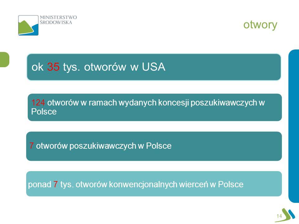 otwory 14 124 otworów w ramach wydanych koncesji poszukiwawczych w Polsce 7 otworów poszukiwawczych w Polsce ponad 7 tys. otworów konwencjonalnych wie