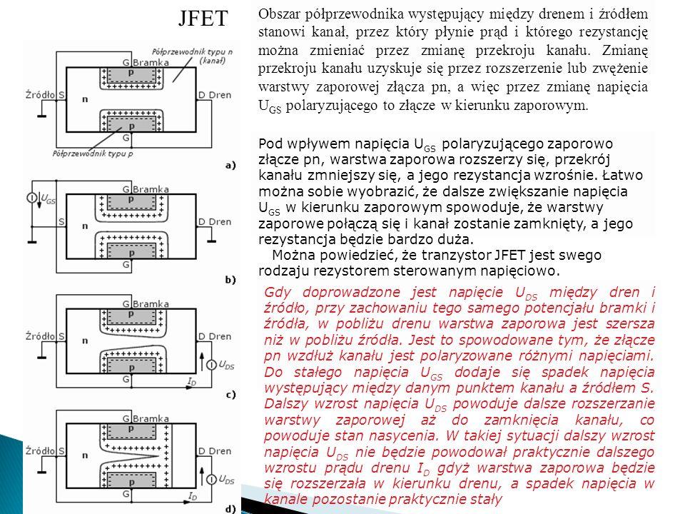 JFET Obszar półprzewodnika występujący między drenem i źródłem stanowi kanał, przez który płynie prąd i którego rezystancję można zmieniać przez zmian