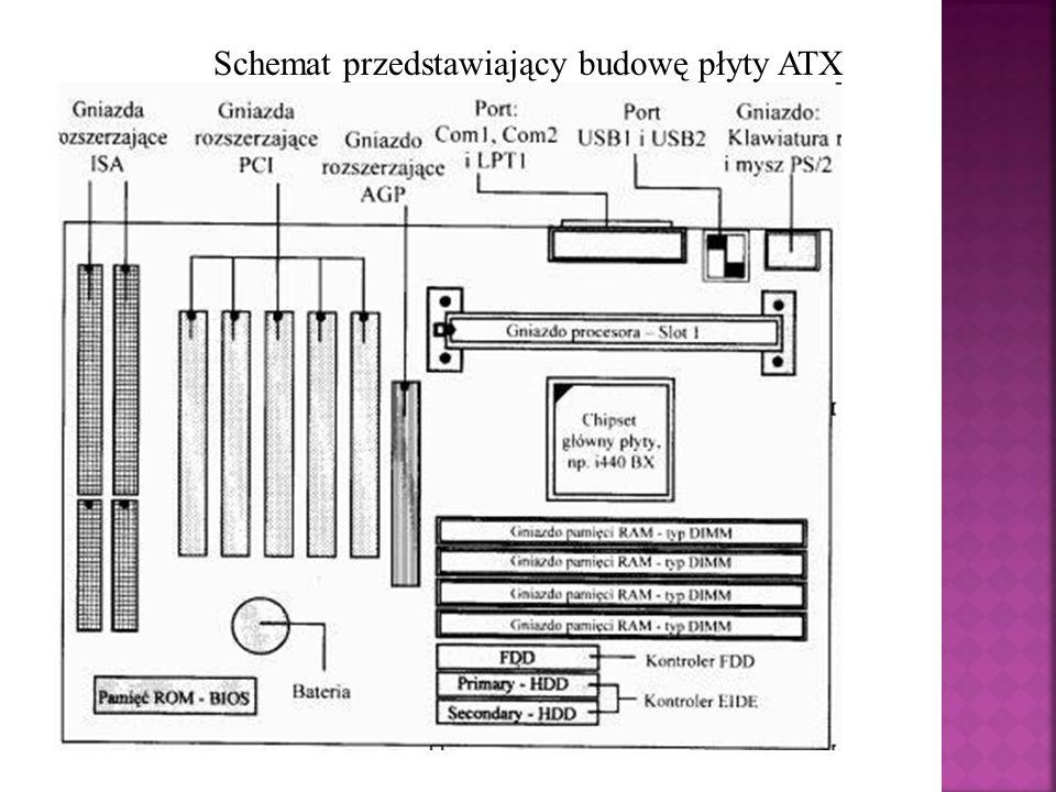 Schemat przedstawiający budowę płyty ATX
