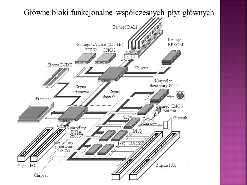 Główne bloki funkcjonalne współczesnych płyt głównych