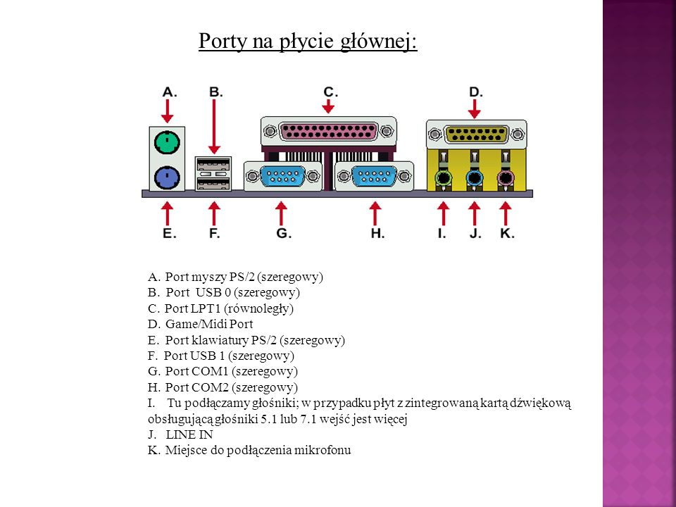 Porty na płycie głównej: A. Port myszy PS/2 (szeregowy) B. Port USB 0 (szeregowy) C. Port LPT1 (równoległy) D. Game/Midi Port E. Port klawiatury PS/2