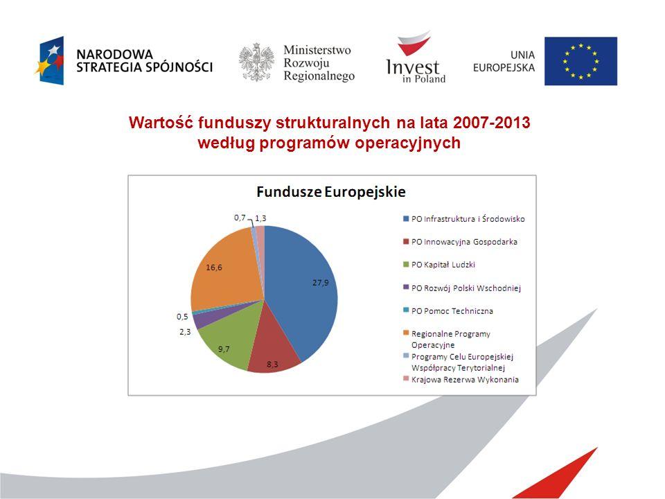 Wartość funduszy strukturalnych na lata 2007-2013 według programów operacyjnych