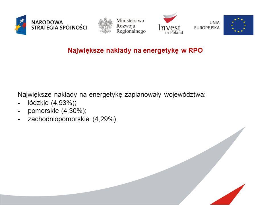 Największe nakłady na energetykę w RPO Największe nakłady na energetykę zaplanowały województwa: -łódzkie (4,93%); -pomorskie (4,30%); -zachodniopomorskie (4,29%).