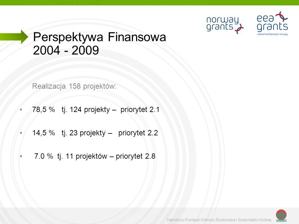 Narodowy Fundusz Ochrony Środowiska i Gospodarki Wodnej Realizacja 158 projektów: 78,5 % tj. 124 projekty – priorytet 2.1 14,5 % tj. 23 projekty – pri