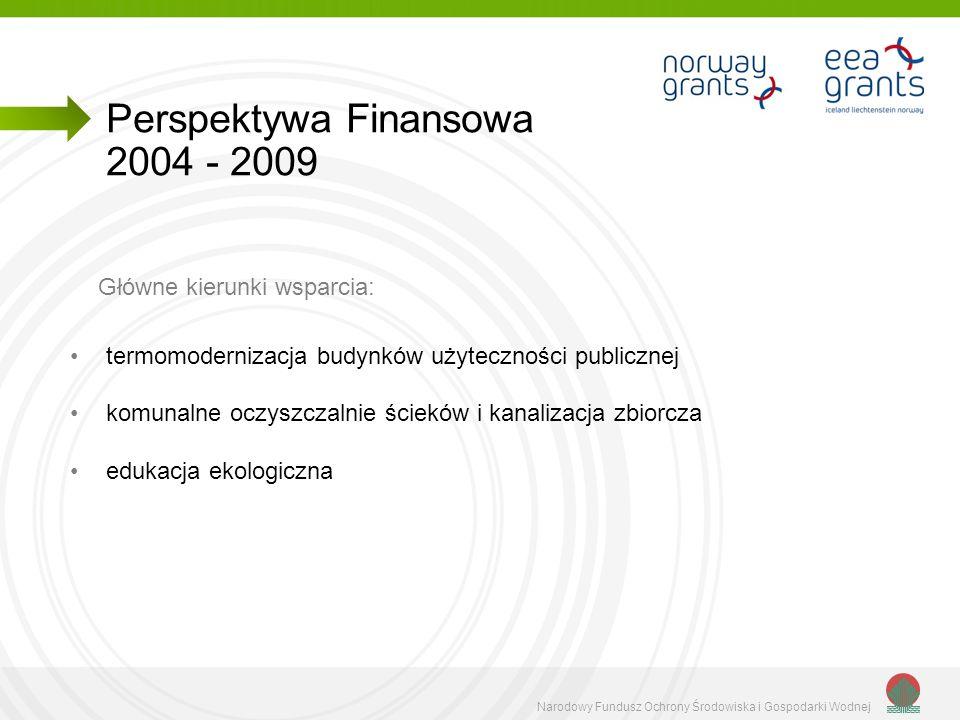 Narodowy Fundusz Ochrony Środowiska i Gospodarki Wodnej Główne kierunki wsparcia: termomodernizacja budynków użyteczności publicznej komunalne oczyszc