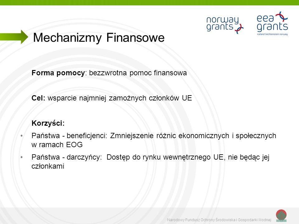Narodowy Fundusz Ochrony Środowiska i Gospodarki Wodnej Polska największym beneficjentem Mechanizmów Finansowych.