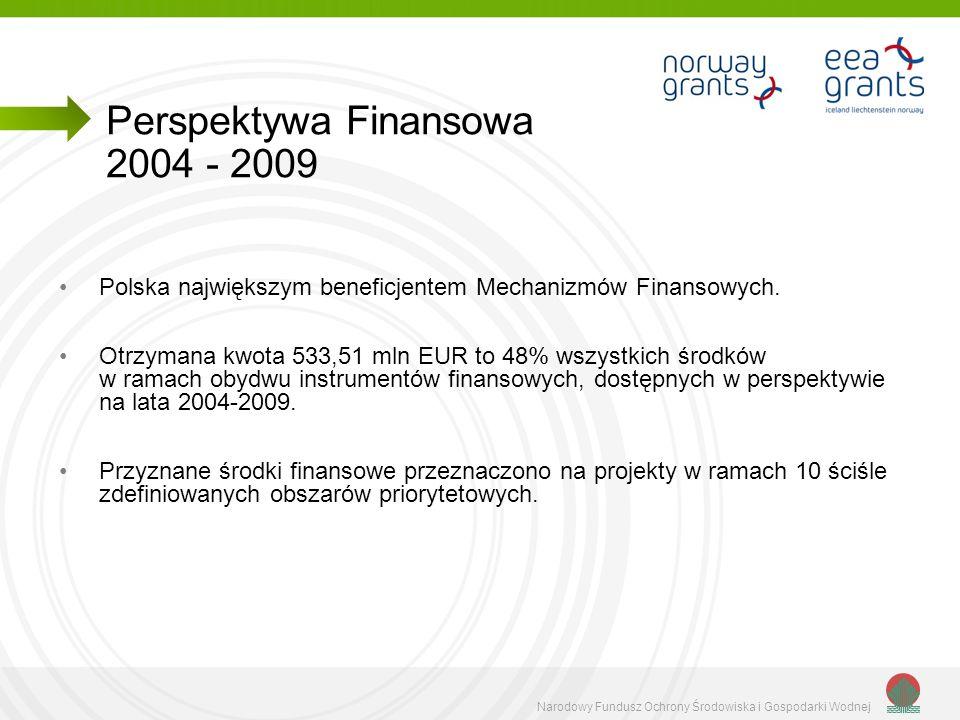 Narodowy Fundusz Ochrony Środowiska i Gospodarki Wodnej 28 lipca 2010 podpisanie porozumienia pomiędzy Darczyńcami i Unią Europejską 578 mln EUR dla Polski II połowa 2011 roku uruchomienie Mechanizmów Finansowych Nowa perspektywa finansowa 2009 - 2014
