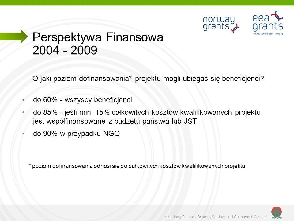 Narodowy Fundusz Ochrony Środowiska i Gospodarki Wodnej O jaki poziom dofinansowania* projektu mogli ubiegać się beneficjenci? do 60% - wszyscy benefi