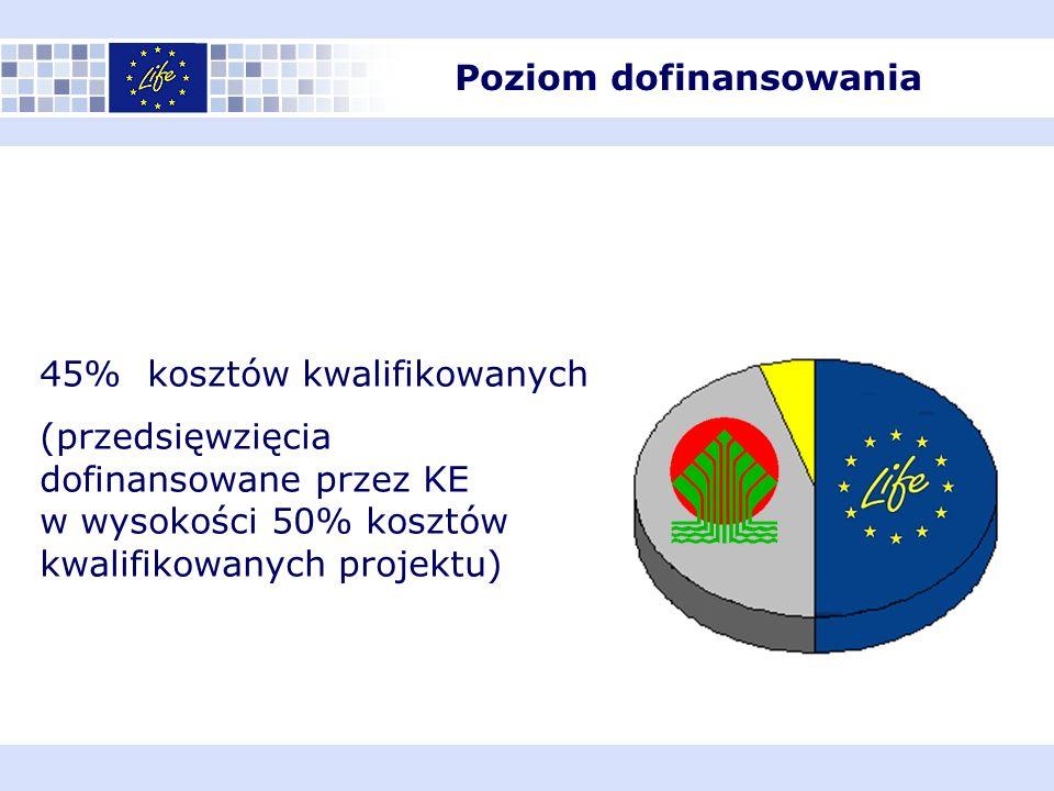 Poziom dofinansowania 45% kosztów kwalifikowanych (przedsięwzięcia dofinansowane przez KE w wysokości 50% kosztów kwalifikowanych projektu)