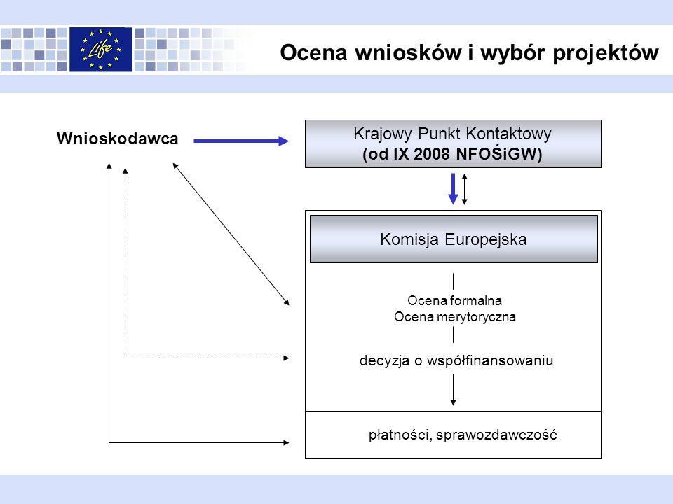 Ocena wniosków i wybór projektów Krajowy Punkt Kontaktowy (od IX 2008 NFOŚiGW) Komisja Europejska Wnioskodawca Ocena formalna Ocena merytoryczna decyz