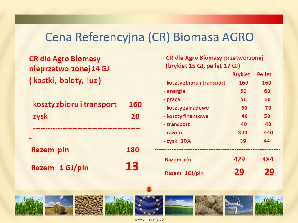 Cena Referencyjna (CR) Biomasa AGRO CR dla Agro Biomasy nieprzetworzonej 14 GJ ( kostki, baloty, luz ) koszty zbioru i transport 160 zysk 20 ---------