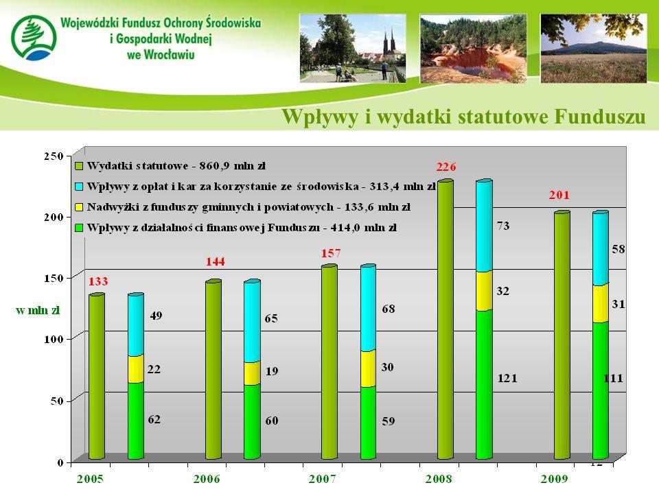 12 Wpływy i wydatki statutowe Funduszu