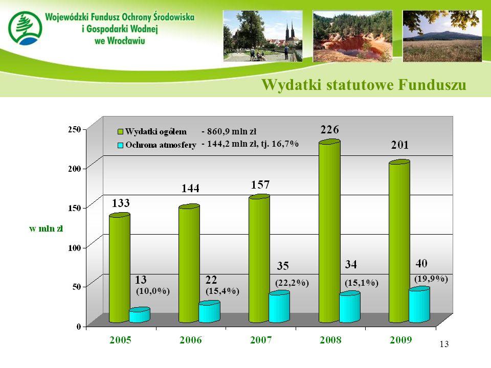 13 Wydatki statutowe Funduszu (10,0%) (19,9%) (15,1%)(22,2%) (15,4%) - 860,9 mln zł - 144,2 mln zł, tj. 16,7%