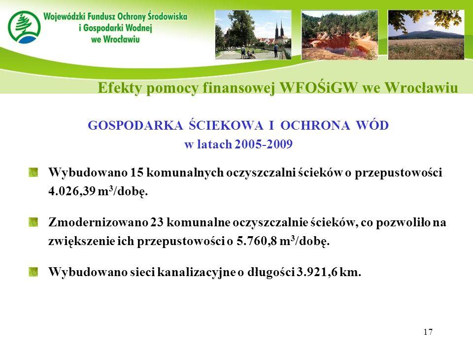 17 GOSPODARKA ŚCIEKOWA I OCHRONA WÓD w latach 2005-2009 Wybudowano 15 komunalnych oczyszczalni ścieków o przepustowości 4.026,39 m 3 /dobę. Zmodernizo