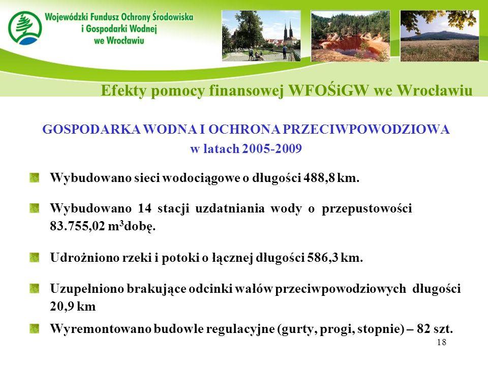 18 GOSPODARKA WODNA I OCHRONA PRZECIWPOWODZIOWA w latach 2005-2009 Wybudowano sieci wodociągowe o długości 488,8 km. Wybudowano 14 stacji uzdatniania