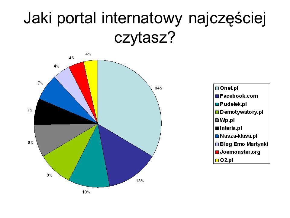 Jaki portal internatowy najczęściej czytasz?