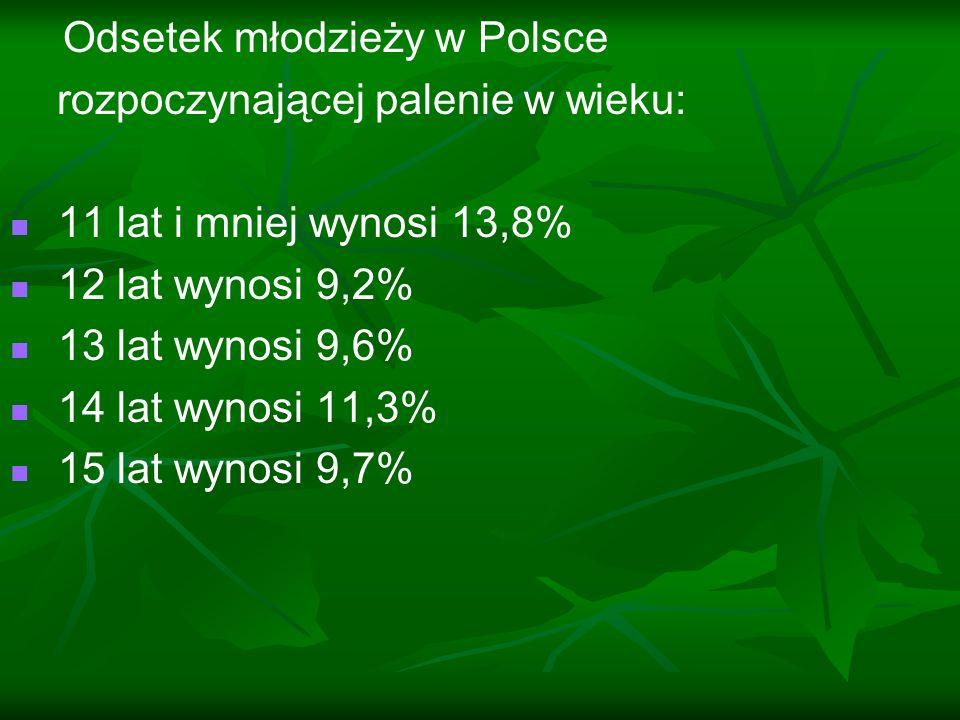 Odsetek młodzieży w Polsce rozpoczynającej palenie w wieku: 11 lat i mniej wynosi 13,8% 12 lat wynosi 9,2% 13 lat wynosi 9,6% 14 lat wynosi 11,3% 15 l