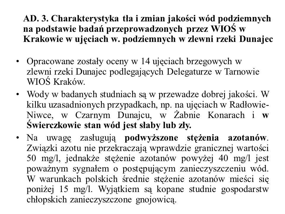 AD. 3. Charakterystyka tła i zmian jakości wód podziemnych na podstawie badań przeprowadzonych przez WIOŚ w Krakowie w ujęciach w. podziemnych w zlewn