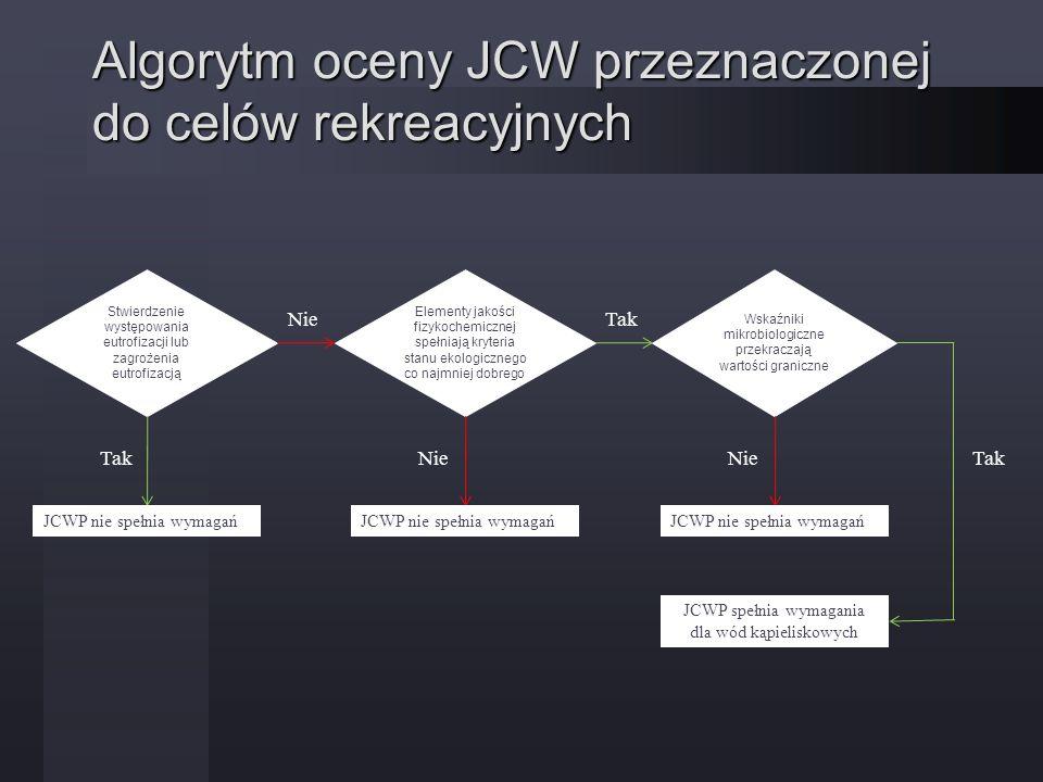 Podsumowanie metody oceny stanu ekologicznego W przypadku JCW dla których istnieją tylko informacje o wskaźnikach fizykochemicznych, proponowana metoda zapewnia oszacowanie oceny biologicznej Wykonywanie oceny według zaproponowanej metody przewiduje się jedynie w przypadku gdy JCW nie była objęta monitoringiem w żadnym roku z trzech lat przeznaczonych na wykonywania monitoringu diagnostycznego Organizacja pomiarów monitoringowych powinna uwzględniać przeprowadzanie pomiarów w tym samym okresie czasu dla ppk zlokalizowanych w jednej części zlewni