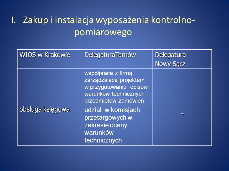 I. Zakup i instalacja wyposażenia kontrolno- pomiarowego WIOŚ w Krakowie DelegaturaTarnówDelegatura Nowy Sącz obsługa księgowa współpraca z firmą zarz