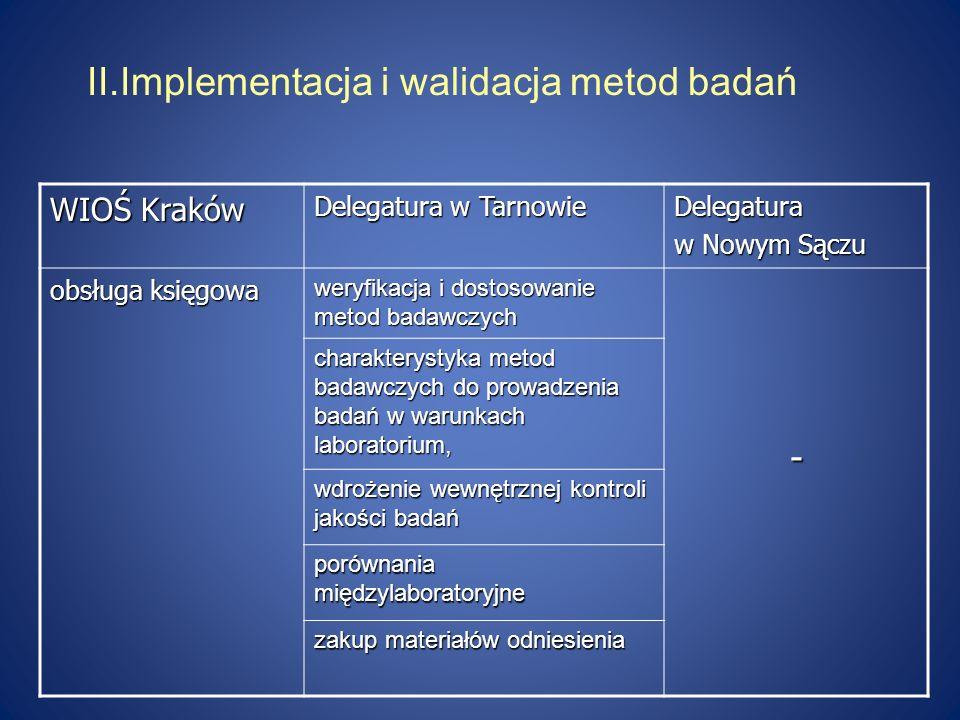 II.Implementacja i walidacja metod badań WIOŚ Kraków Delegatura w Tarnowie Delegatura w Nowym Sączu obsługa księgowa weryfikacja i dostosowanie metod
