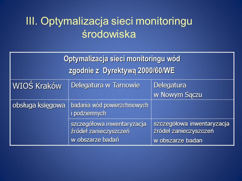 III. Optymalizacja sieci monitoringu środowiska Optymalizacja sieci monitoringu wód zgodnie z Dyrektywą 2000/60/WE WIOŚ Kraków Delegatura w Tarnowie D