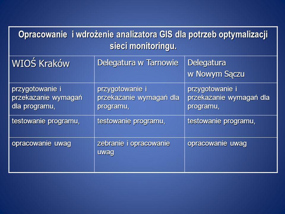 Opracowanie i wdrożenie analizatora GIS dla potrzeb optymalizacji sieci monitoringu. WIOŚ Kraków Delegatura w Tarnowie Delegatura w Nowym Sączu przygo
