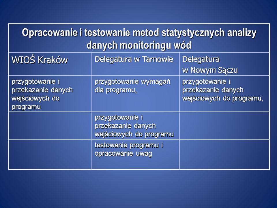 Opracowanie i testowanie metod statystycznych analizy danych monitoringu wód WIOŚ Kraków Delegatura w Tarnowie Delegatura w Nowym Sączu przygotowanie