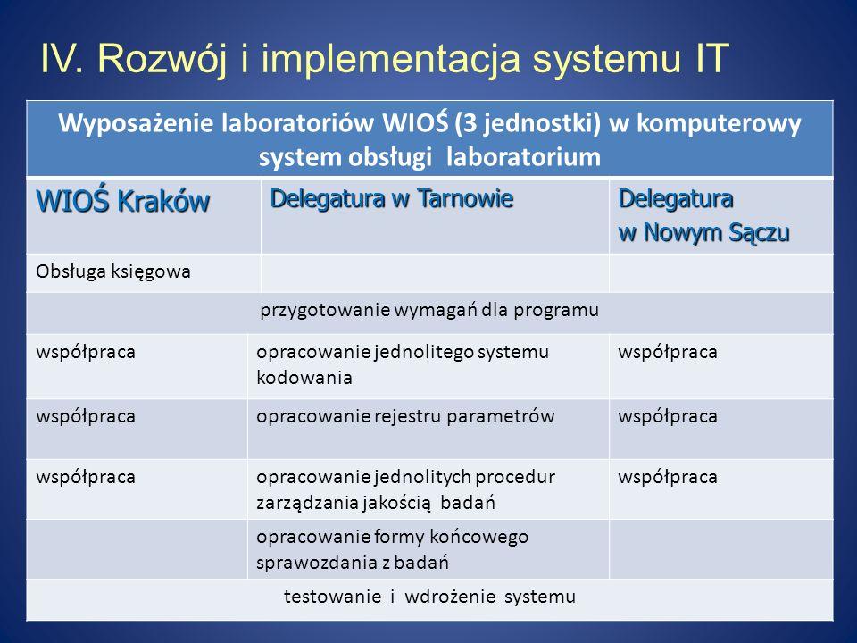 IV. Rozwój i implementacja systemu IT Wyposażenie laboratoriów WIOŚ (3 jednostki) w komputerowy system obsługi laboratorium WIOŚ Kraków Delegatura w T