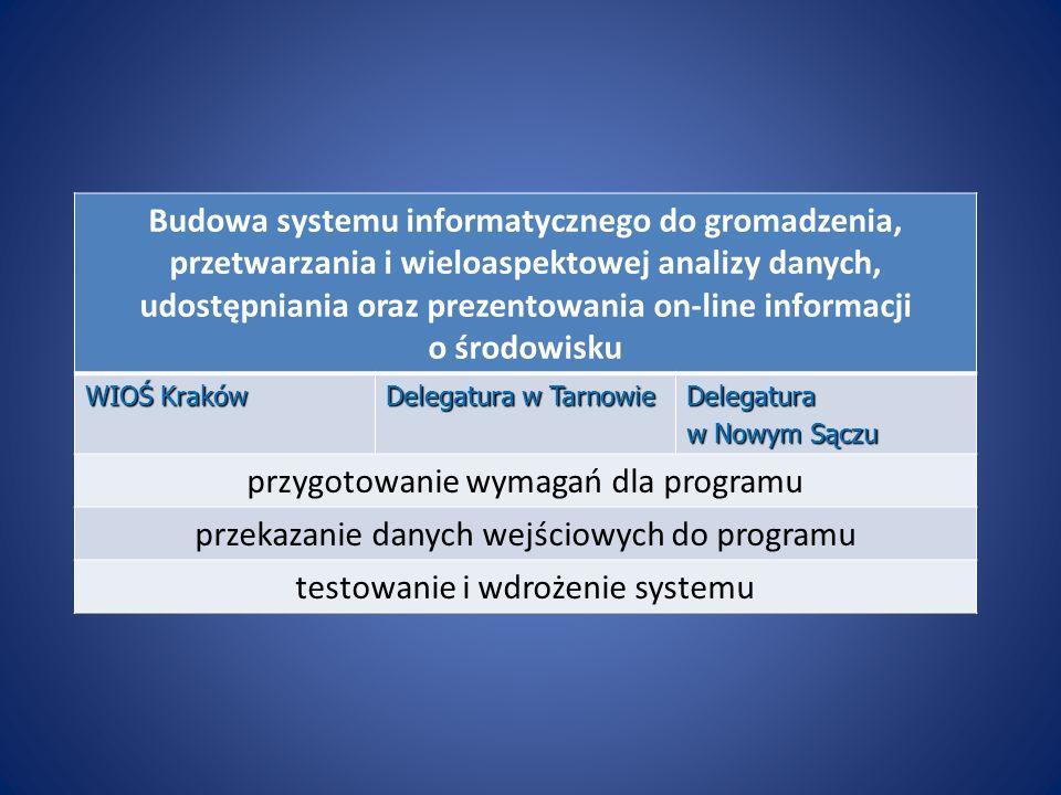 Budowa systemu informatycznego do gromadzenia, przetwarzania i wieloaspektowej analizy danych, udostępniania oraz prezentowania on-line informacji o ś