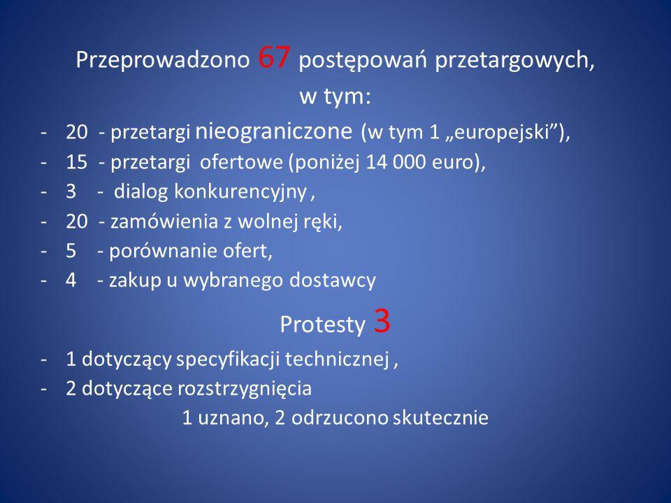 Przeprowadzono 67 postępowań przetargowych, w tym: -20 - przetargi nieograniczone (w tym 1 europejski), -15 - przetargi ofertowe (poniżej 14 000 euro)