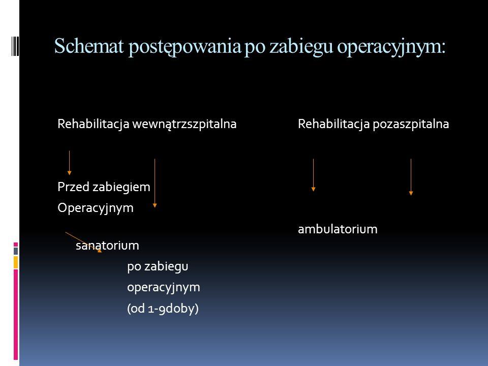 Schemat postępowania po zabiegu operacyjnym: Rehabilitacja wewnątrzszpitalnaRehabilitacja pozaszpitalna Przed zabiegiem Operacyjnym ambulatorium sanat