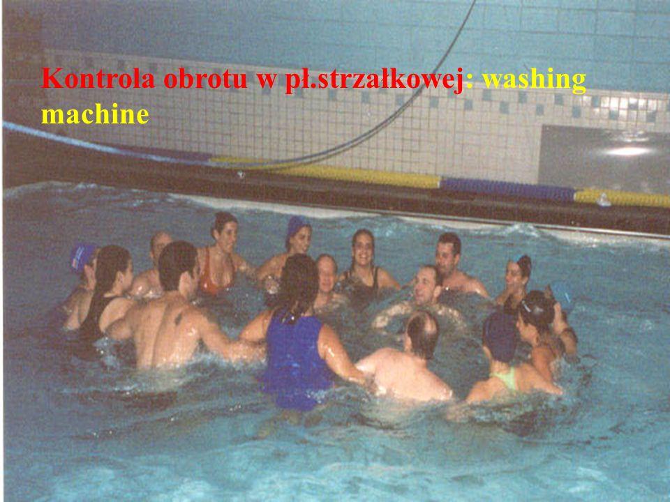 © Johan Lambeck, 2001 Kontrola obrotu w pł.strzałkowej: washing machine