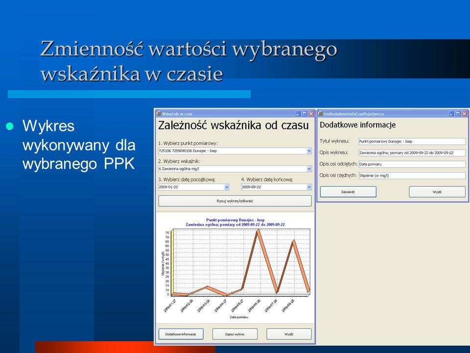 BDMW 2010 Zmienność wartości wybranego wskaźnika w czasie Wykres wykonywany dla wybranego PPK
