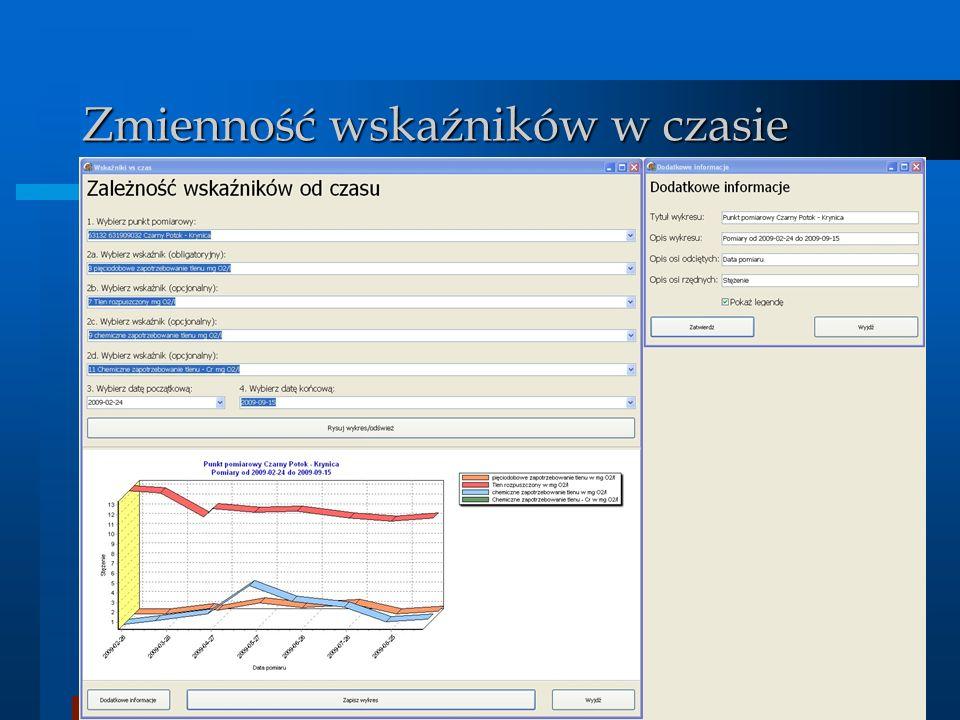 BDMW 2010 Zmienność wskaźników w czasie