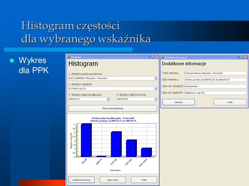 BDMW 2010 Histogram częstości dla wybranego wskaźnika Wykres dla PPK