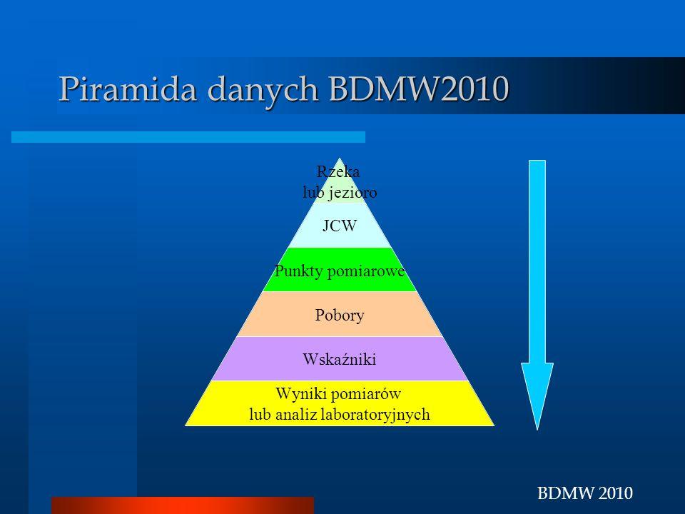 BDMW 2010 Piramida danych BDMW2010 Rzeka lub jezioro JCW Punkty pomiarowe Pobory Wskaźniki Wyniki pomiarów lub analiz laboratoryjnych